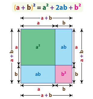 Square of a binomial | (a+b)^2