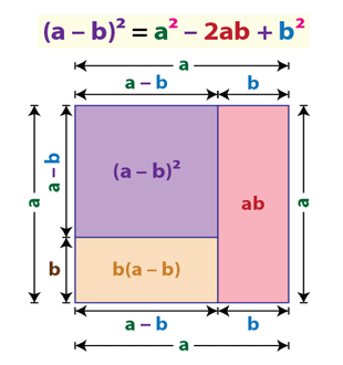 Square of a binomial | (a-b)^2