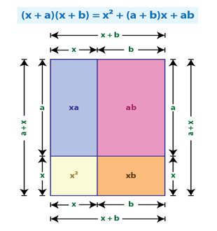 Product of two binomials | (x+a) (x+b)