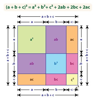 Square of a trinomial