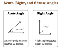 Acute, Right, and Obtuse Angles | Chart