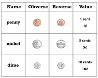 Printable U S Money Charts And Activities