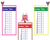 Complete the Division Tables Charts | 5 in 1, 10 in 1, 12 in 1