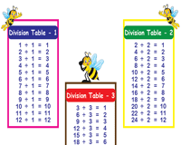 graphic about Division Charts Printable known as Department Tables against 1 toward 12 Printable Office Charts