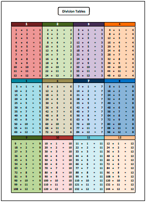 Division Tables and Charts