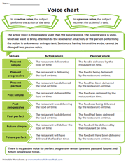Active and Passive Voice | Chart