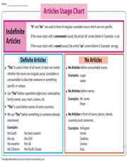 Definite, Indefinite & No Article | Usage Chart