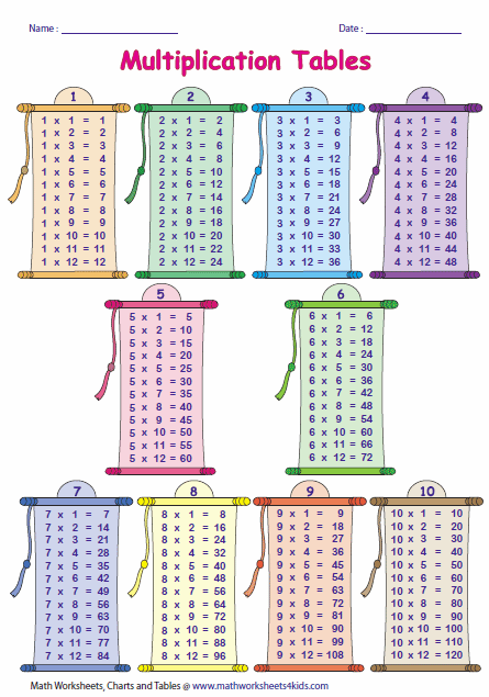 Worksheets Tables 1 To 10 multiplication tables and charts times tables