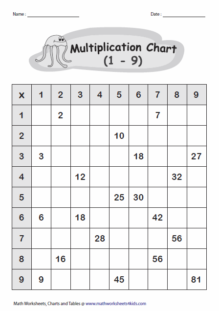 Multiplication Tables and ChartsPartially Filled Chart