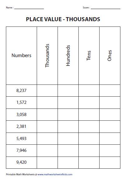 Place Value Charts Thousands