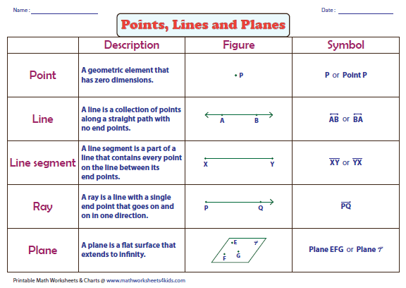 Number Names Worksheets geometry 1 worksheets : Geometry 1 2 Points Lines And Planes Worksheet - Intrepidpath