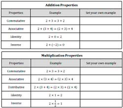 Worksheet Math Properties Worksheet properties worksheets