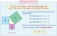 Pythagorean Theorem:Charts