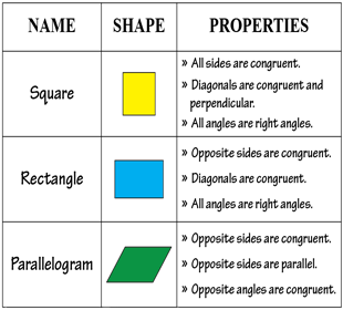 Printable Quadrilateral Charts to Learn Types and Properties