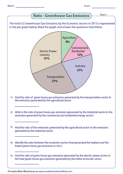 energy pie charts worksheet the best and most comprehensive worksheets. Black Bedroom Furniture Sets. Home Design Ideas