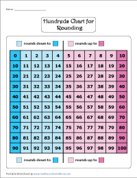 Rounding: Hundreds Chart