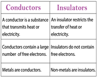Conductors vs insulators chart