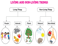 Living and Non Living Things Worksheets also Natural or Man Made  2 Worksheet  With Answers    Elace additionally Natural and Man Made Light Source Sorting Activity   sorting further Natural Resources   Lesson Plan   Education     Lesson plan in addition Natural Resources and Man made things worksheets for pres as well Living and non living things powerpoint 1 also Living and Non Living Things Worksheets likewise  furthermore Man Made vs Natural Lesson Plans   Worksheets Reviewed by Teachers further Matter and materials Worksheet 5 1 Natural and man made materials 1 further  further Soil formation Worksheet Answers Pdf New Natural and Manmade Things together with Natural or Man Made  2 Worksheet  With Answers    Elace furthermore 111 Best Science Social Stus images   Teaching social stus furthermore Natural and Man made things furthermore Man Made And Natural Resources   Lessons   Tes Teach. on natural and manmade things worksheet