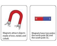 Properties of Magnets | Chart