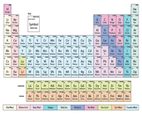 Periodic Table | Chart