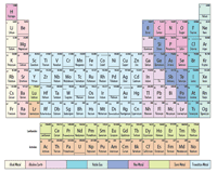 Identifying Periodic Table Families