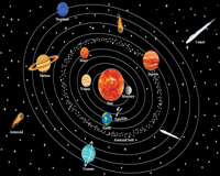 The Solar System Chart