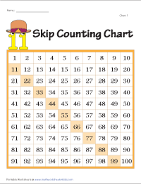 Skip counting forward charts