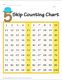 Skip count by 5s: Forward Charts