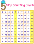 Skip count by 5s: Charts