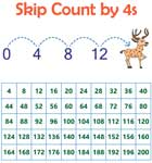 Skip count by 4s: Charts