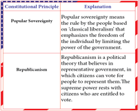 Seven Principles of the U.S. Constitution