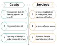 Goods vs Services | Chart