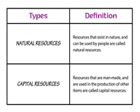 Types of Resources | Chart