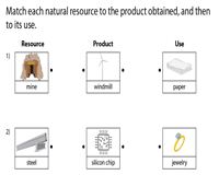 Natural Resources and their Uses