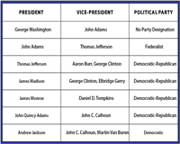 Presidents, Vice Presidents and Political Parties | Chart