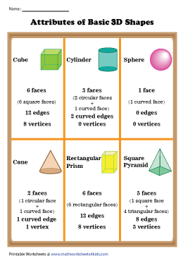 Attributes of Basic 3D Shapes Chart