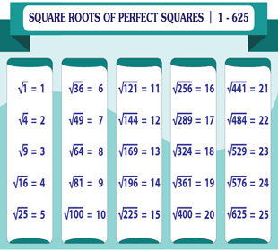 Square Root Chart | 25 Perfect Squares