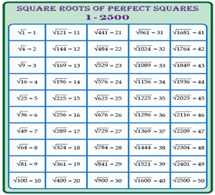Square Root Chart | 50 Perfect Squares