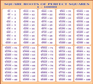 Square Root Chart | 100 Perfect Squares