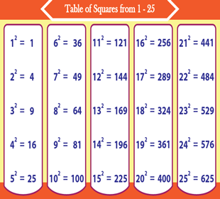 List of First 25 Square Numbers - Chart