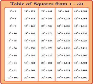 Squaring Numbers in the Range 1-50 Chart
