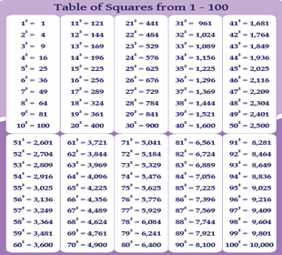 Table of Squares from 1-100 - Chart