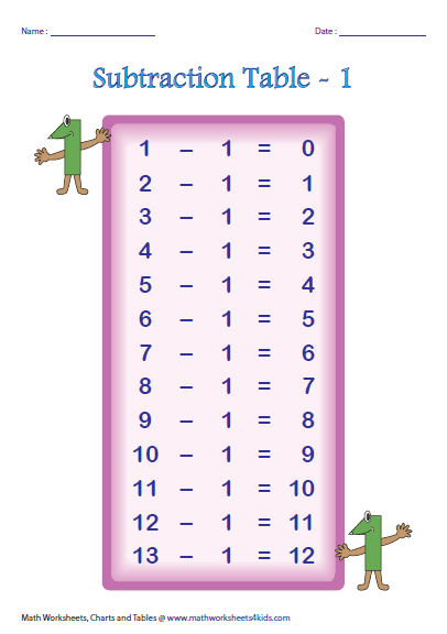 Subtraction Tables and Charts – Subtraction Table