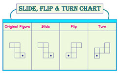 Slide, flip and turn charts